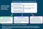Clinical Guidelines / Pathways